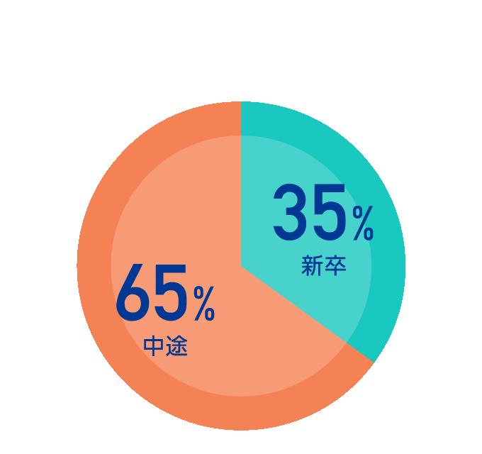 新卒35%・中途65%